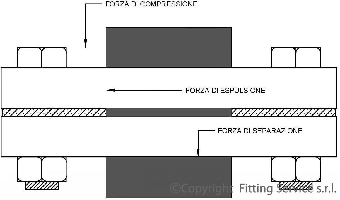 L'impiego delle guarnizioni nelle giunzioni flangiate